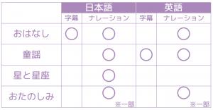 ドリームスイッチの機能表